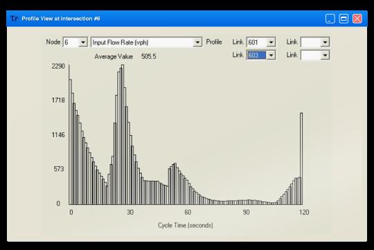 T7F Macroscopic Simulation of Traffic Flow